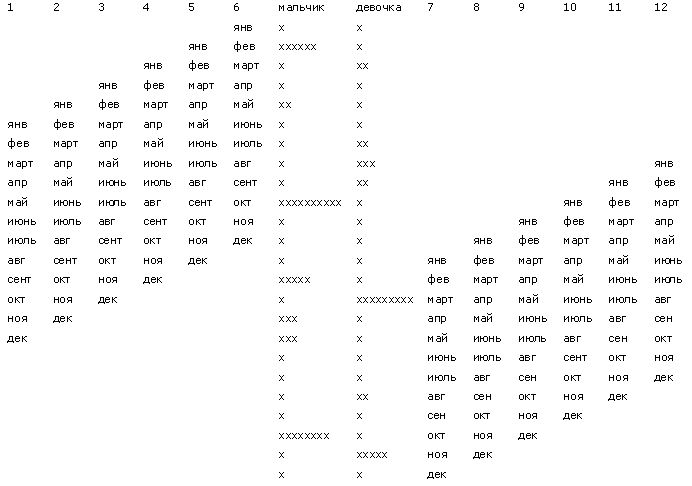 Таблица определения пола (японский метод)