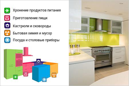 Особенности выбора кухни