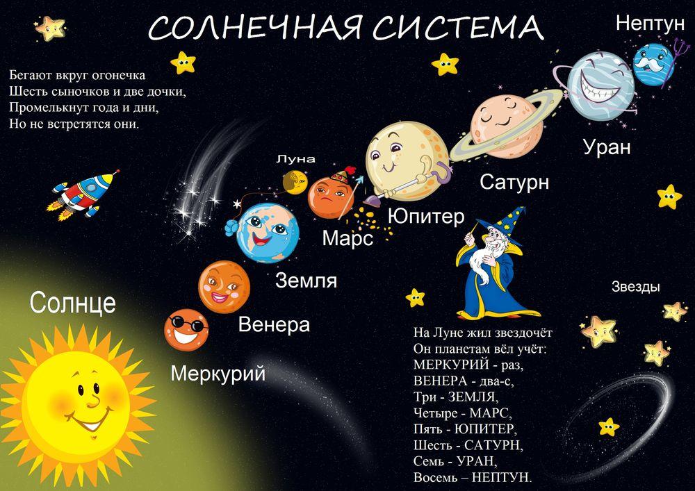 Плакат космос для детей своими руками