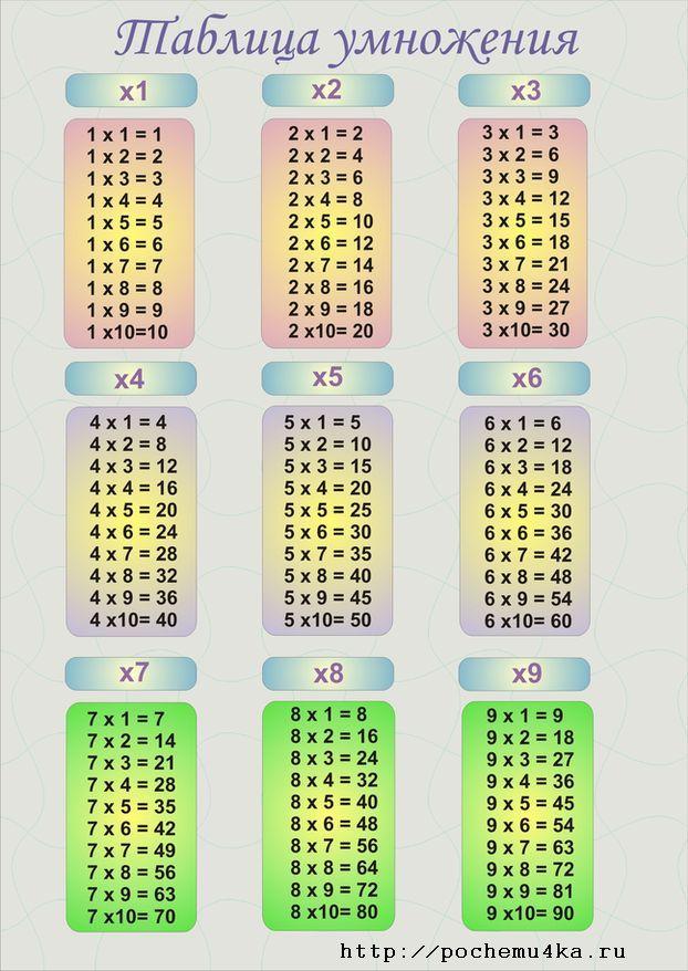 Таблица умножения - Математика - Развивайка - Обучение и ...